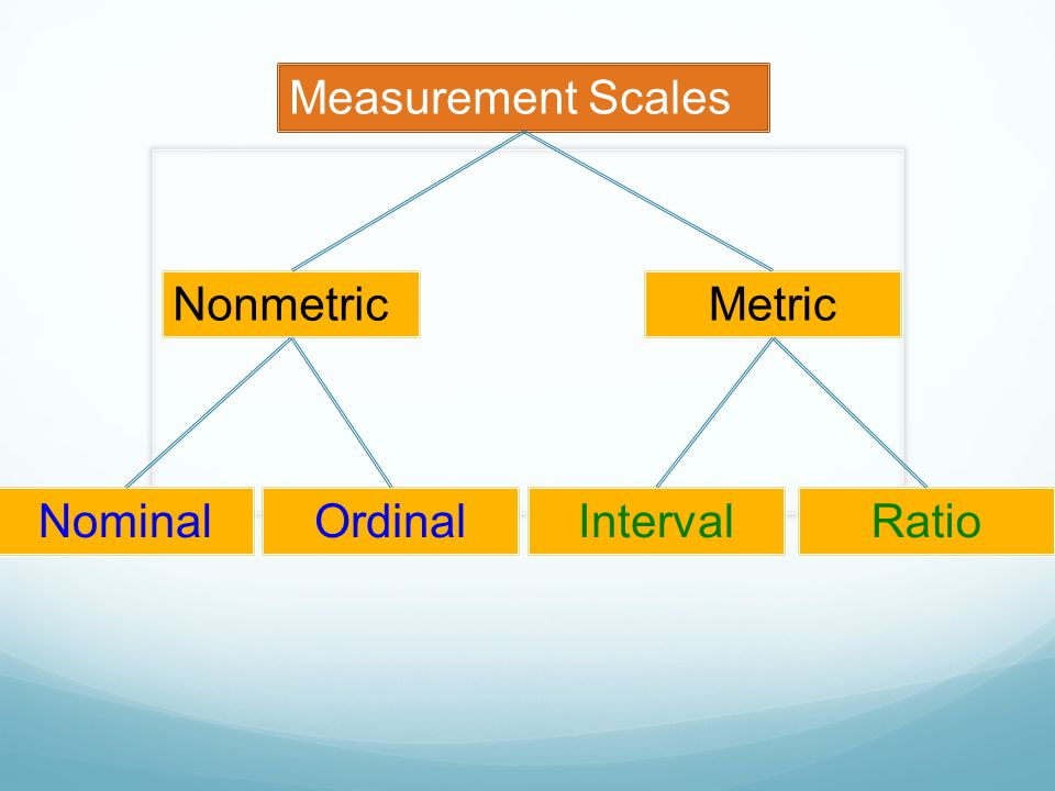 Measurement Scales Nonmetric Metric Nominal Ordinal Interval Ratio