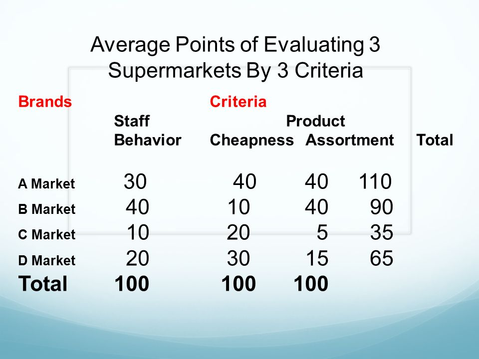 Average Points of Evaluating 3 Supermarkets By 3 Criteria