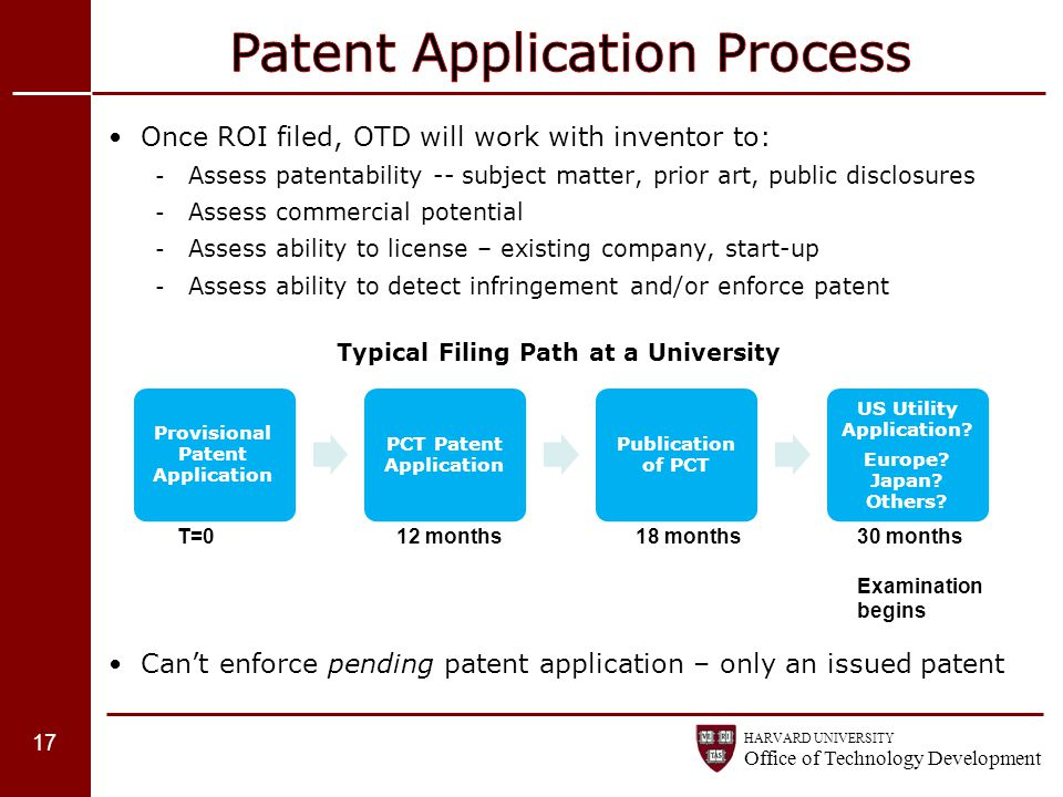 Patent Application Process