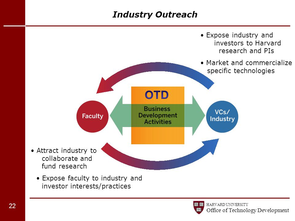 Industry Outreach • Expose industry and investors to Harvard research and PIs.