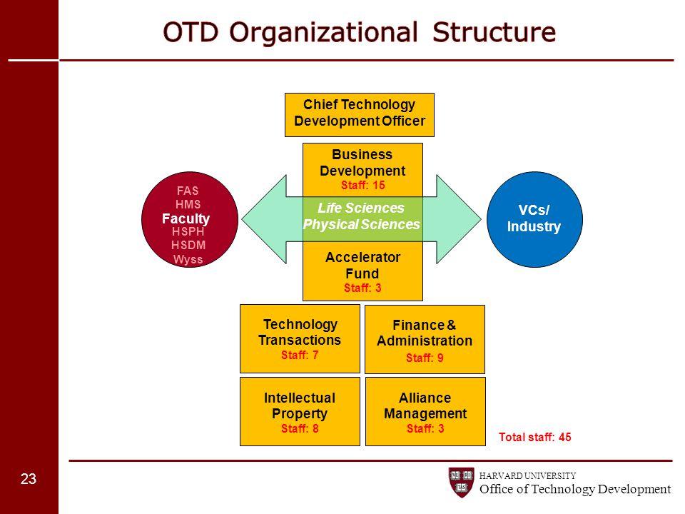 OTD Organizational Structure