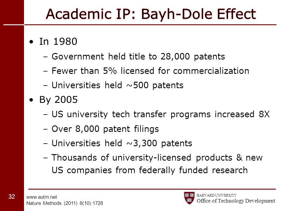 Academic IP: Bayh-Dole Effect