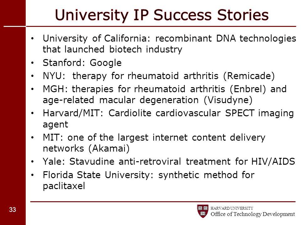 University IP Success Stories