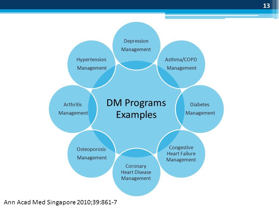 DM Programs Examples Ann Acad Med Singapore 2010;39:861-7 Depression