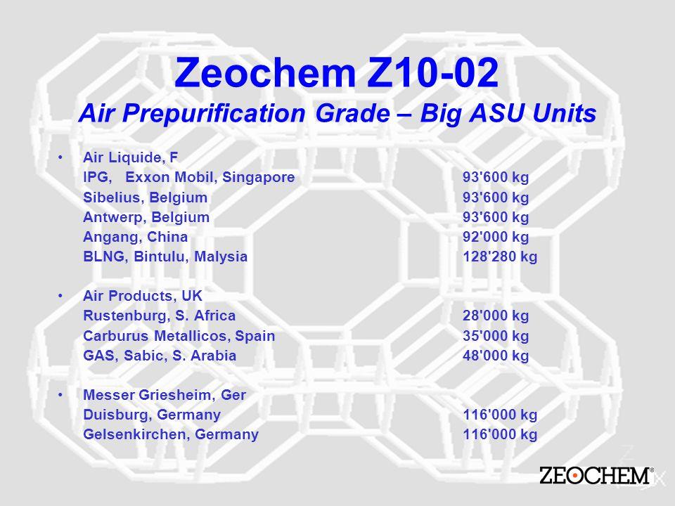 Zeochem Z10-02 Air Prepurification Grade – Big ASU Units