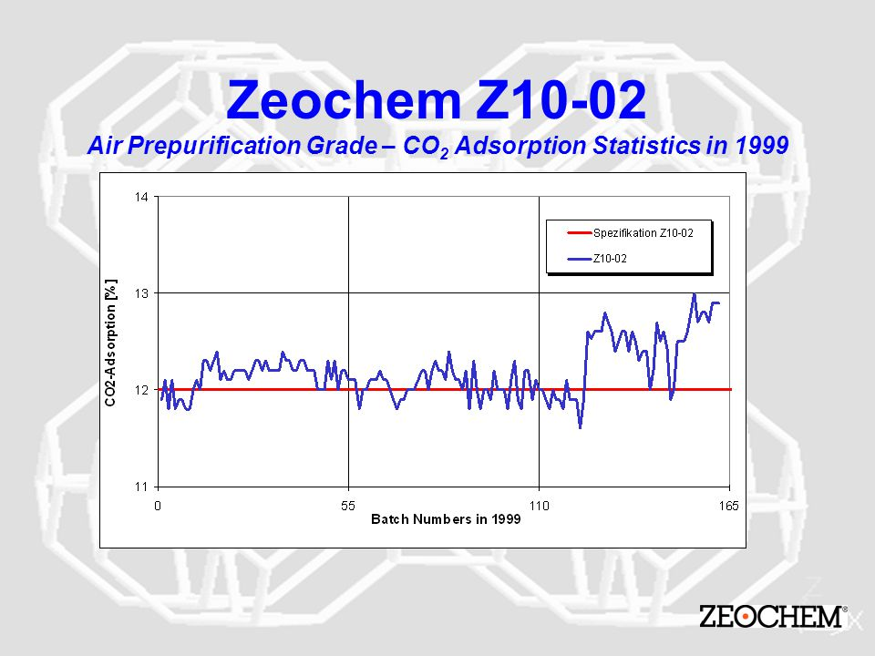 Zeochem Z10-02 Air Prepurification Grade – CO2 Adsorption Statistics in 1999