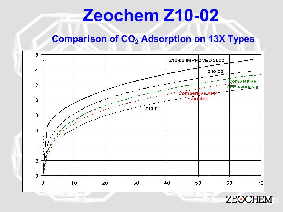 Zeochem Z10-02 Comparison of CO2 Adsorption on 13X Types