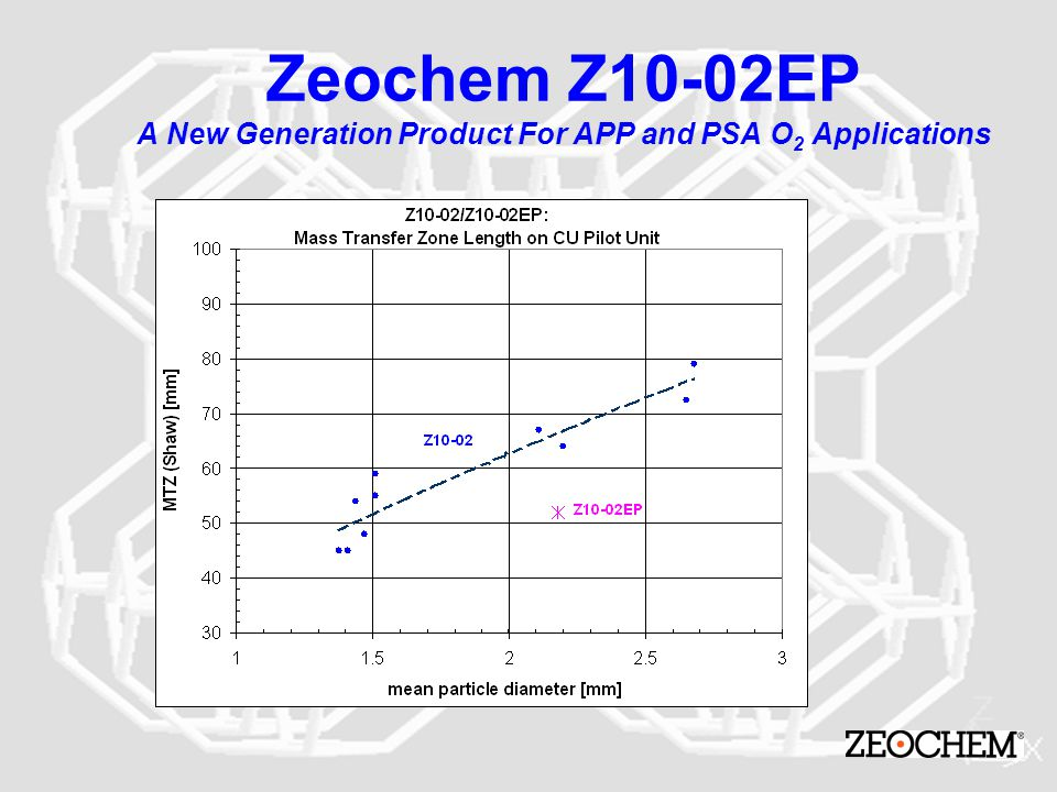 Zeochem Z10-02EP A New Generation Product For APP and PSA O2 Applications