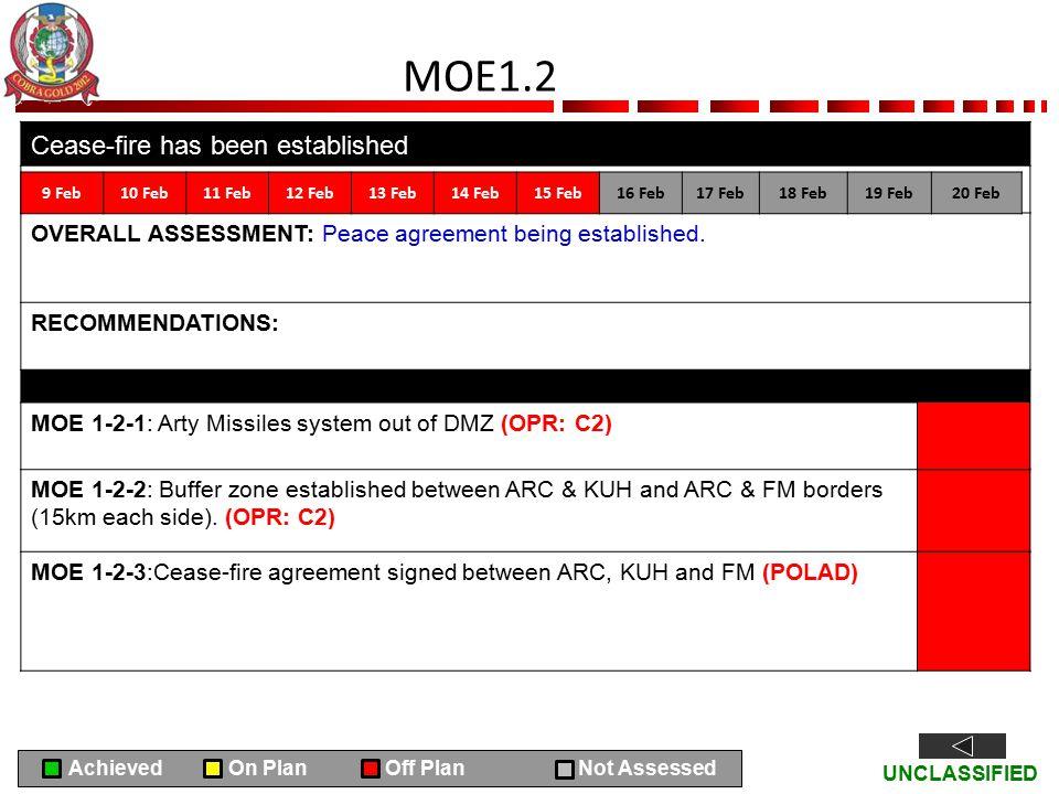 MOE1.2 Cease-fire has been established