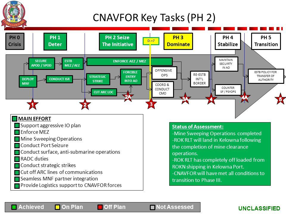 CNAVFOR Key Tasks (PH 2) 3 PH 0 Crisis PH 1 Deter PH 2 Seize