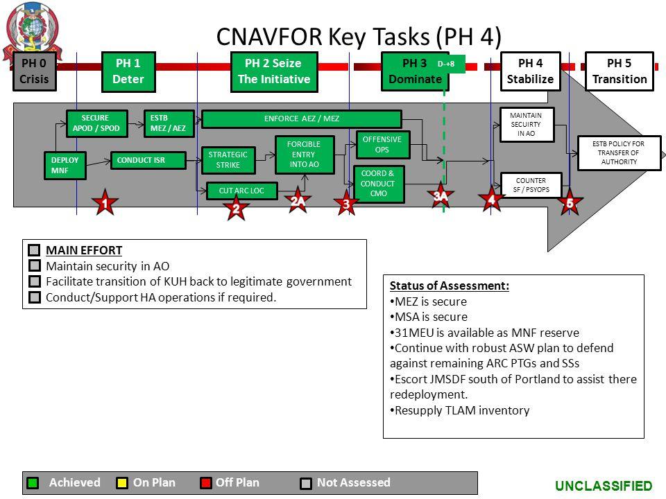 CNAVFOR Key Tasks (PH 4) 3 PH 0 Crisis PH 1 Deter PH 2 Seize