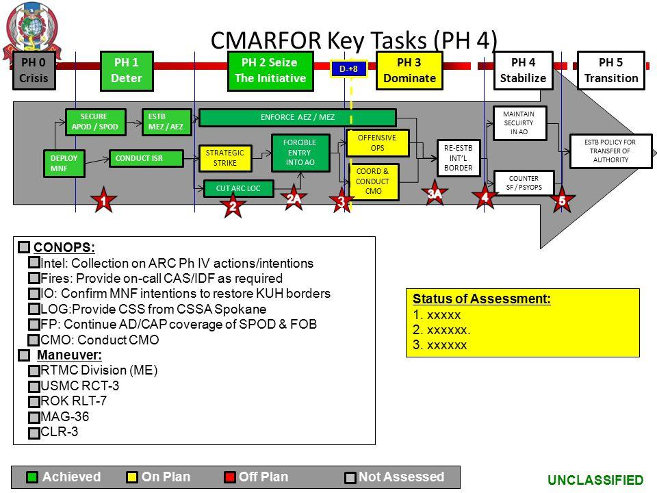 CMARFOR Key Tasks (PH 4) 3 PH 0 Crisis PH 1 Deter PH 2 Seize