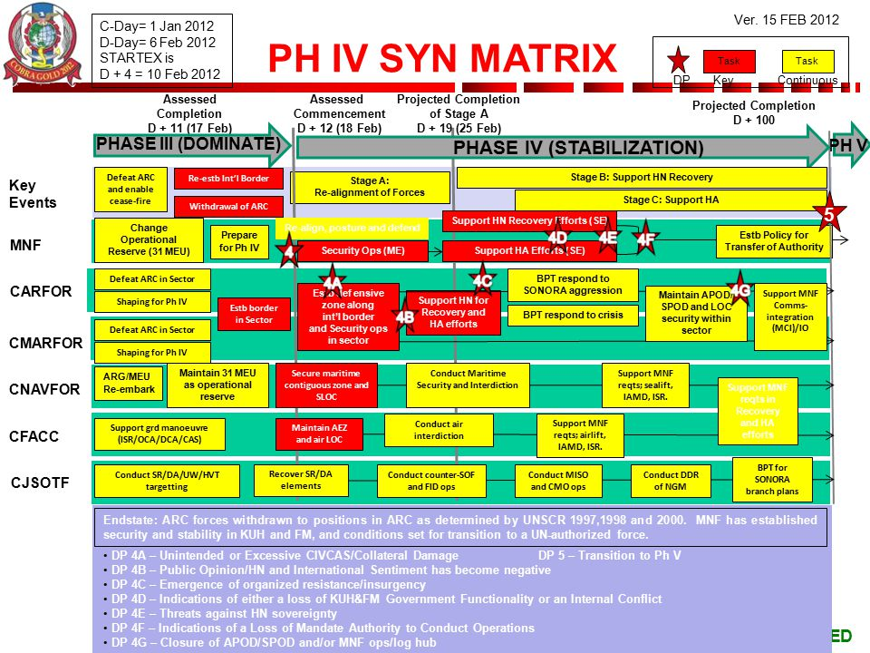 PH IV SYN MATRIX PHASE IV (STABILIZATION) 5 PHASE III (DOMINATE) PH V