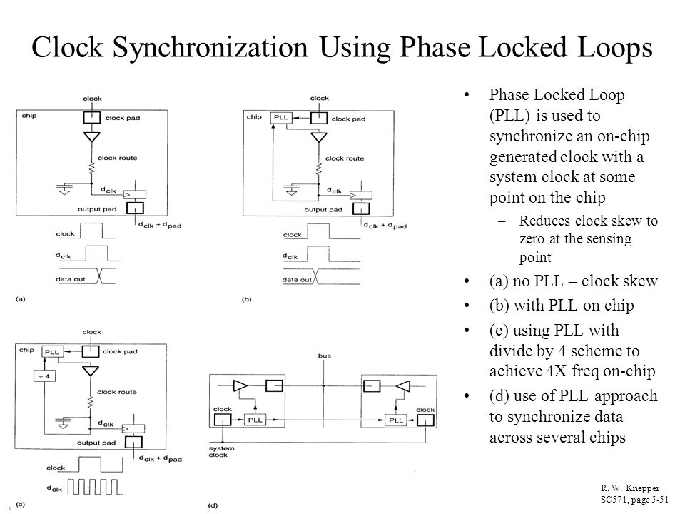 Clock Synchronization Using Phase Locked Loops