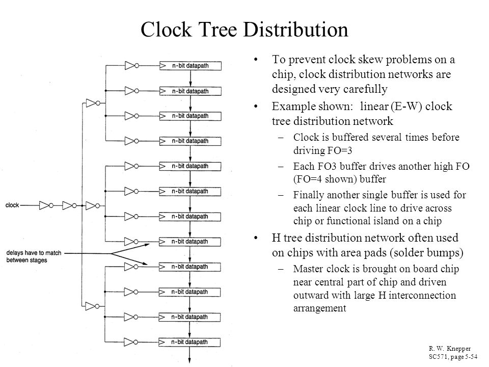 Clock Tree Distribution