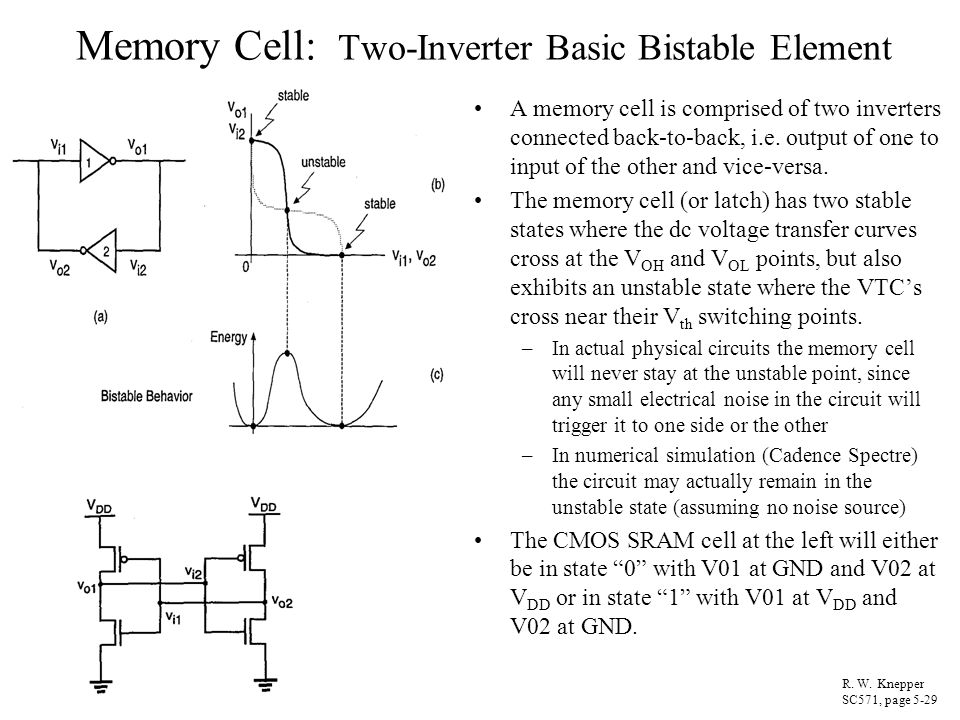 Memory Cell: Two-Inverter Basic Bistable Element