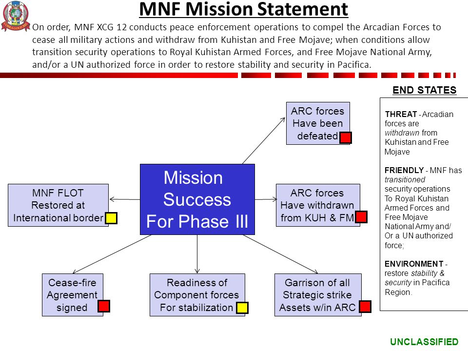 MNF Mission Statement Mission Success For Phase III