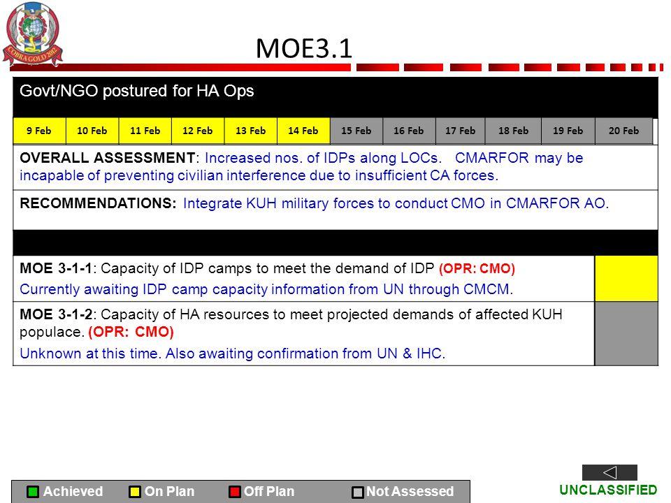 MOE3.1 Govt/NGO postured for HA Ops