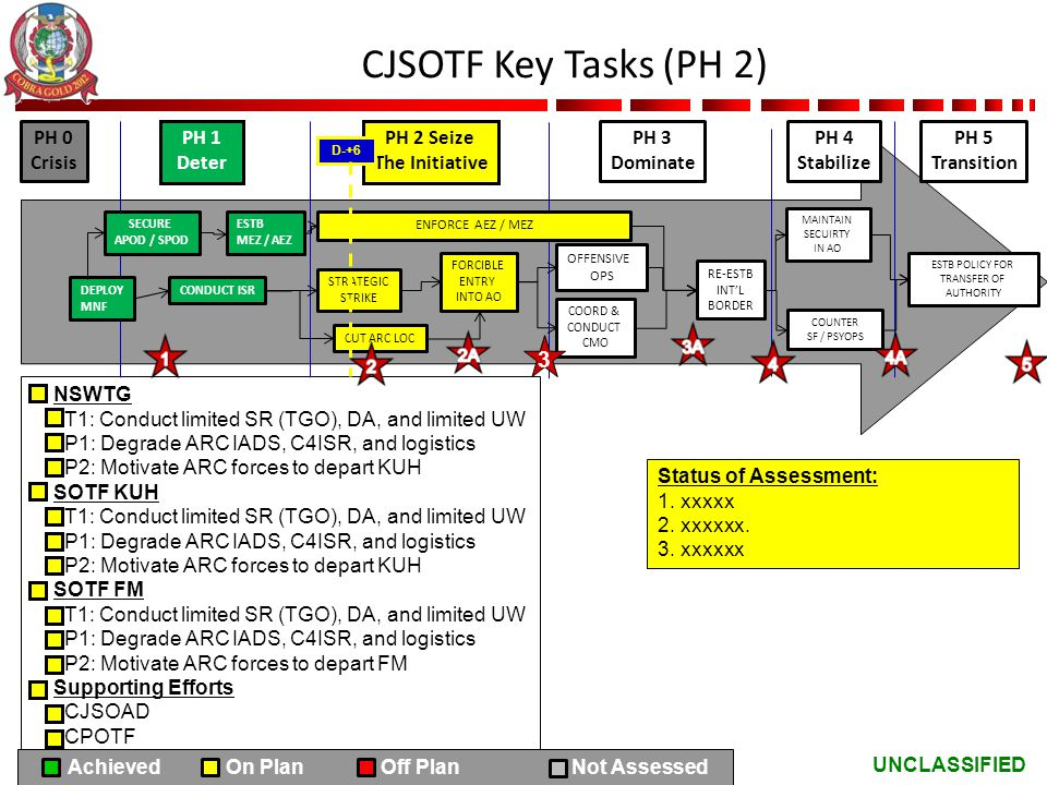 CJSOTF Key Tasks (PH 2) 3 PH 0 Crisis PH 1 Deter PH 2 Seize
