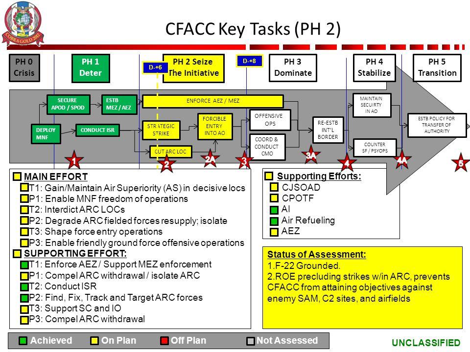 CFACC Key Tasks (PH 2) 3 PH 0 Crisis PH 1 Deter PH 2 Seize