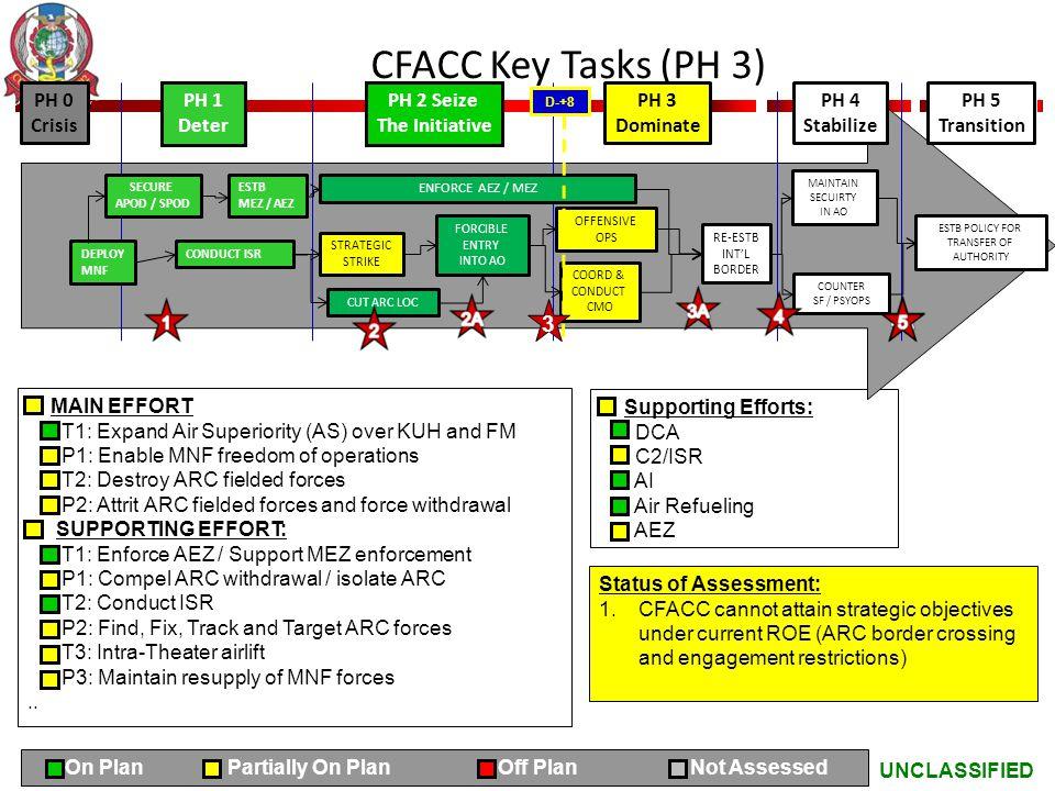 CFACC Key Tasks (PH 3) 3 PH 0 Crisis PH 1 Deter PH 2 Seize