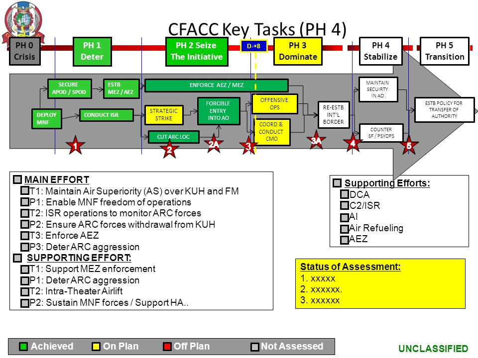 CFACC Key Tasks (PH 4) 3 PH 0 Crisis PH 1 Deter PH 2 Seize