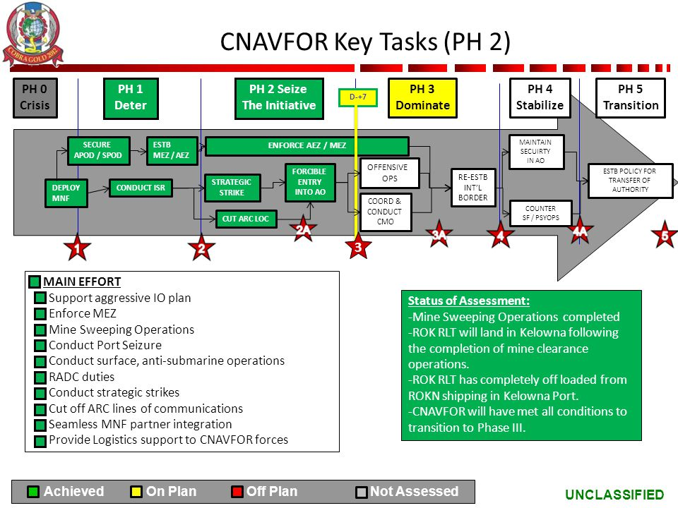 CNAVFOR Key Tasks (PH 2) 3 PH 0 Crisis PH 1 Deter PH 2 Seize