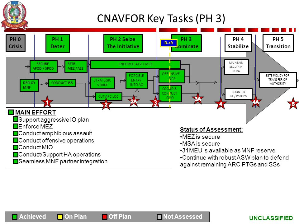 CNAVFOR Key Tasks (PH 3) 3 PH 0 Crisis PH 1 Deter PH 2 Seize