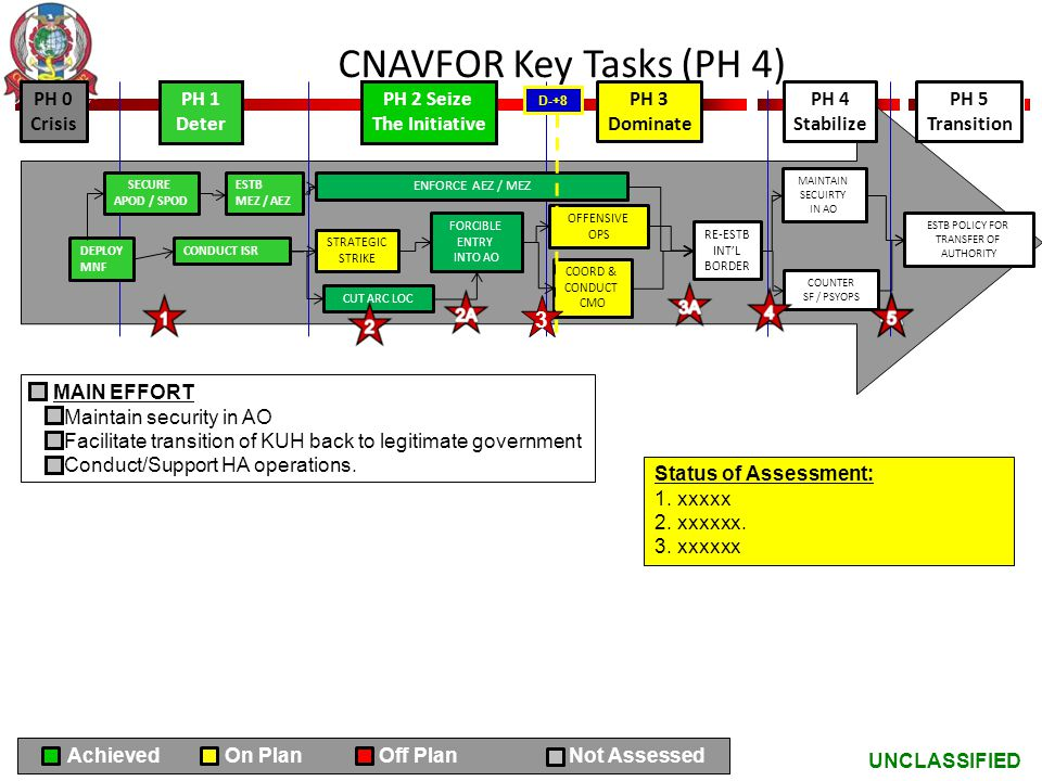 CNAVFOR Key Tasks (PH 4) 3 PH 0 Crisis PH 1 Deter PH 2 Seize