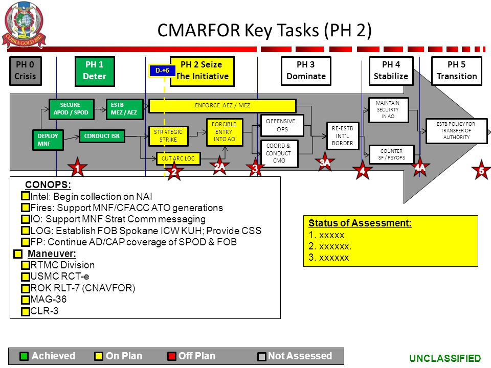 CMARFOR Key Tasks (PH 2) 3 PH 0 Crisis PH 1 Deter PH 2 Seize