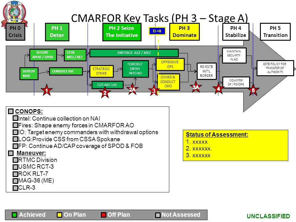 CMARFOR Key Tasks (PH 3 – Stage A)