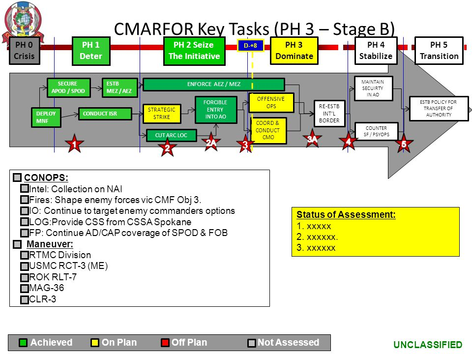 CMARFOR Key Tasks (PH 3 – Stage B)