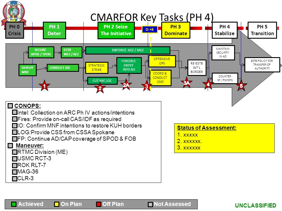 CMARFOR Key Tasks (PH 4) 3 PH 0 Crisis PH 1 Deter PH 2 Seize