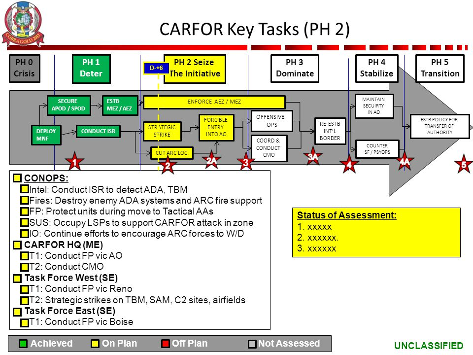 CARFOR Key Tasks (PH 2) 3 PH 0 Crisis PH 1 Deter PH 2 Seize