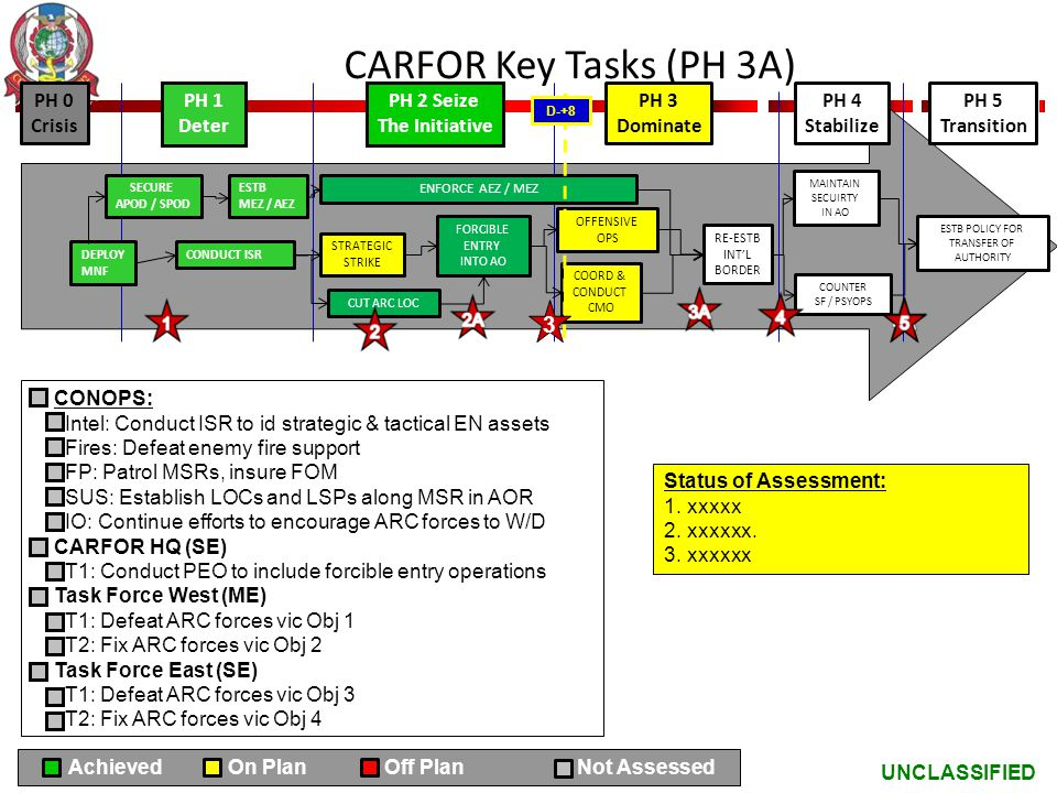 CARFOR Key Tasks (PH 3A) 3 PH 0 Crisis PH 1 Deter PH 2 Seize