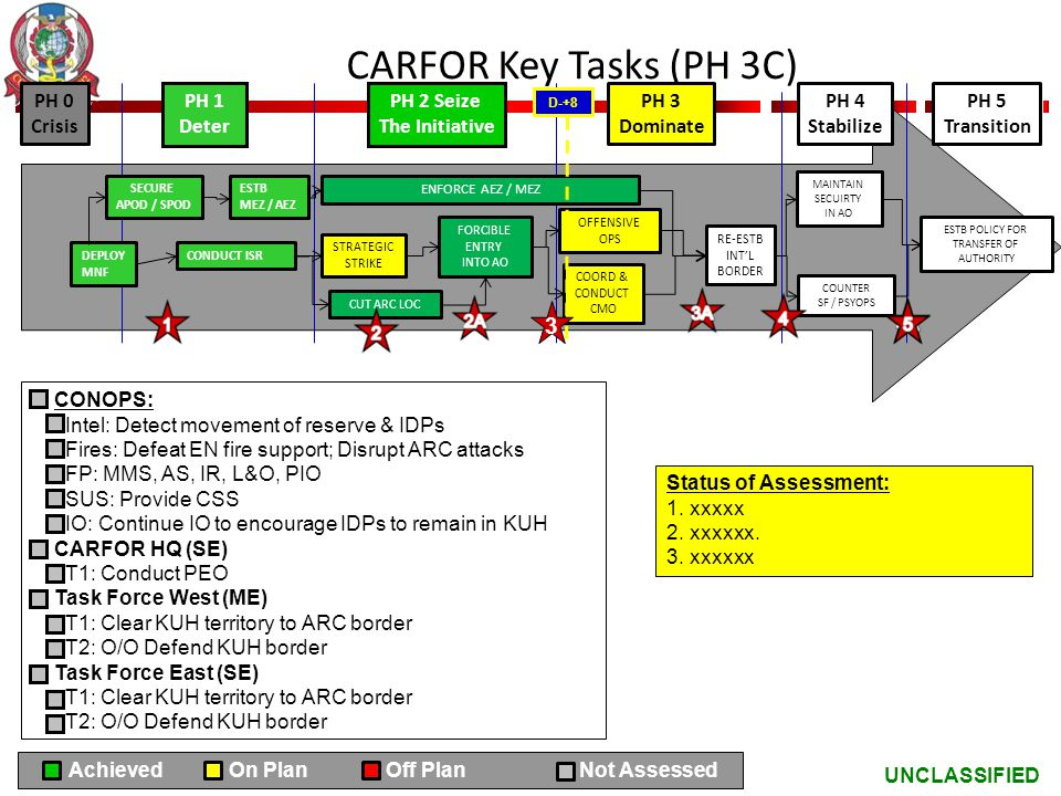CARFOR Key Tasks (PH 3C) 3 PH 0 Crisis PH 1 Deter PH 2 Seize