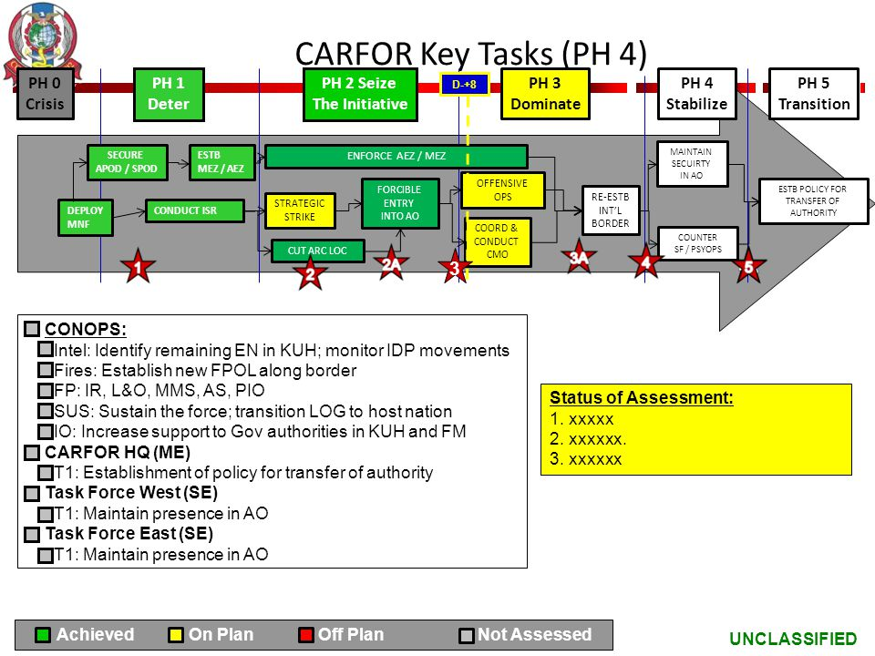 CARFOR Key Tasks (PH 4) 3 PH 0 Crisis PH 1 Deter PH 2 Seize