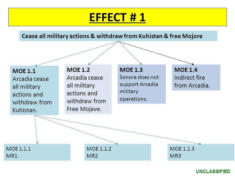 EFFECT # 1 Cease all military actions & withdraw from Kuhistan & free Mojore. MOE 1.1.