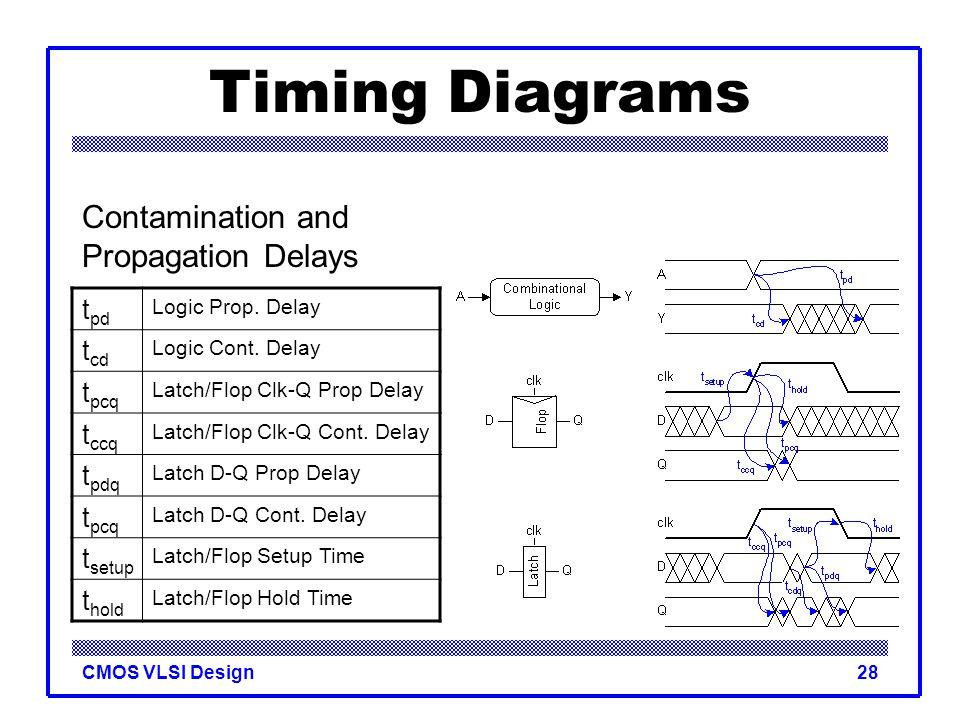 Timing Diagrams Contamination and Propagation Delays tpd tcd tpcq tccq