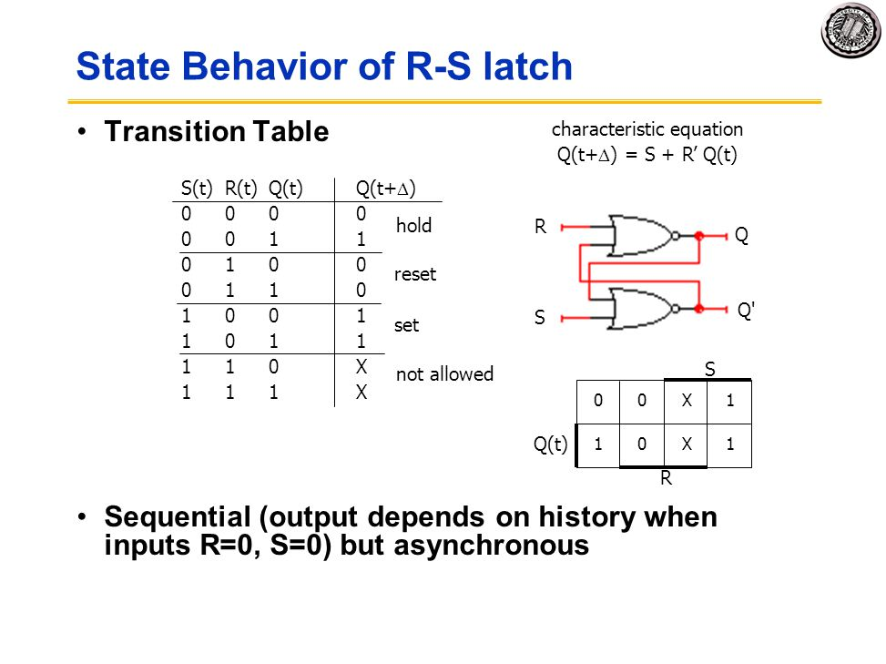 State Behavior of R-S latch