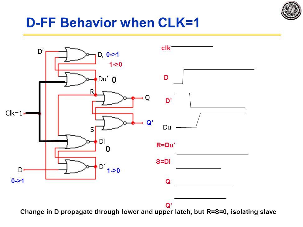 D-FF Behavior when CLK=1