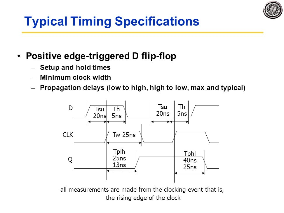 Typical Timing Specifications