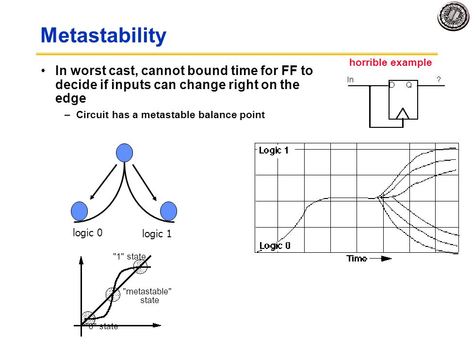 Metastability horrible example. In worst cast, cannot bound time for FF to decide if inputs can change right on the edge.