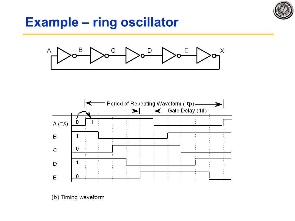 Example – ring oscillator