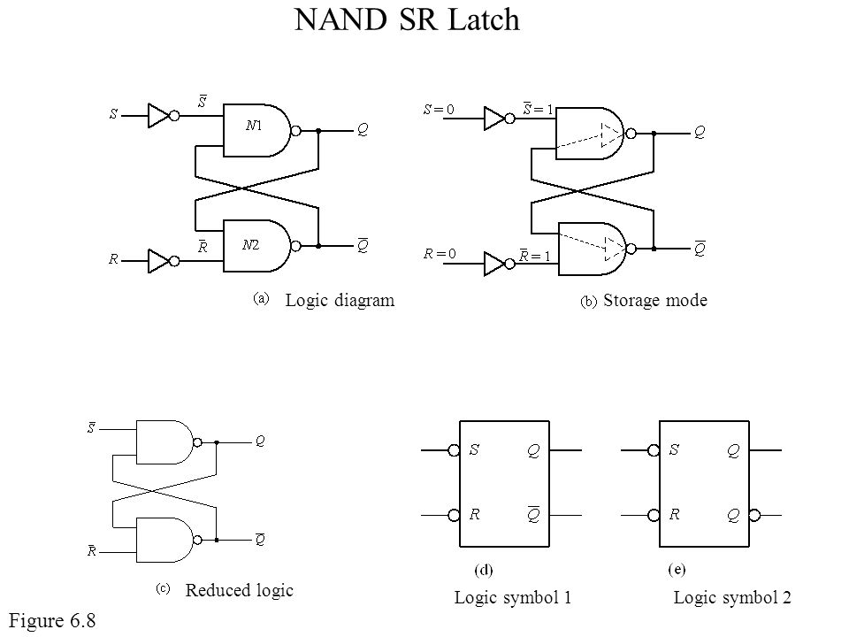 NAND SR Latch Figure 6.8 Logic diagram Storage mode Reduced logic