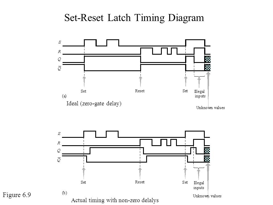 Set-Reset Latch Timing Diagram