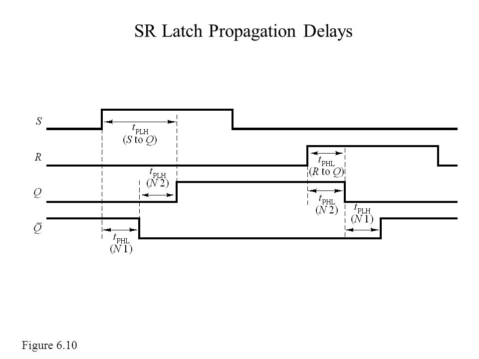 SR Latch Propagation Delays