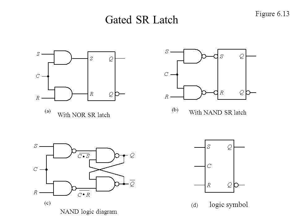 Gated SR Latch Figure 6.13 With NAND SR latch With NOR SR latch