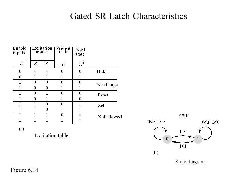 Gated SR Latch Characteristics