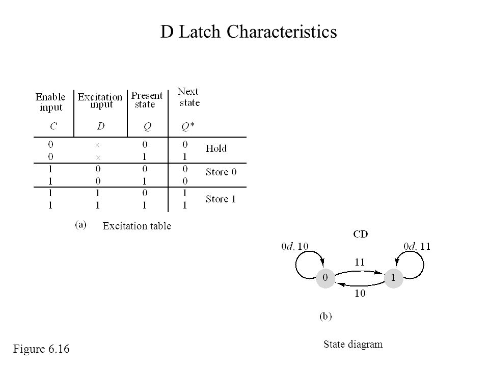 D Latch Characteristics